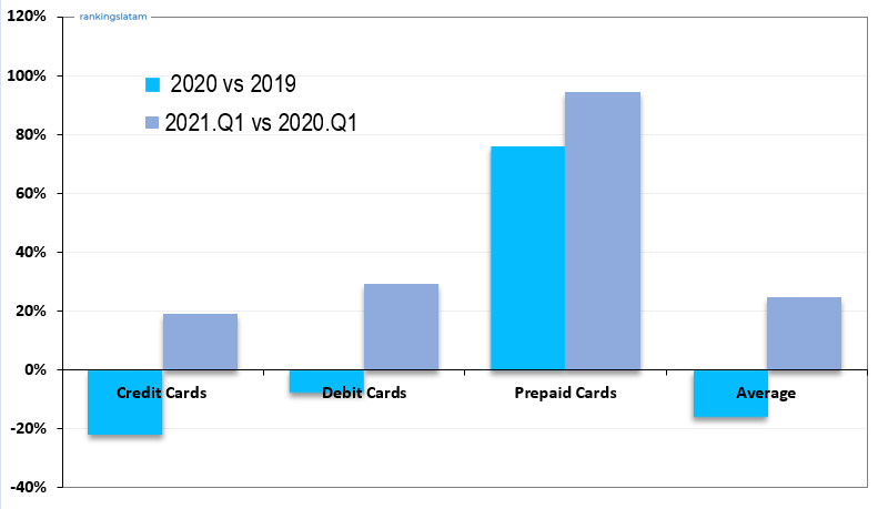 Credit Card outstandings in R$ - Domestic and non-domestic transactions - 2021.Q1 Performance Overview