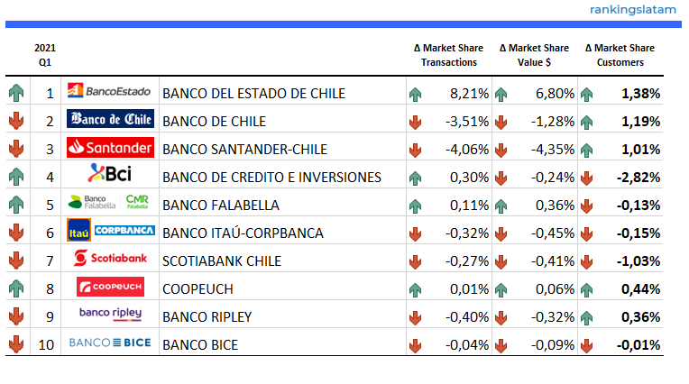 https://rankingslatam.com/products/credit-and-debit-card-market-in-chile-competitive-landscape-report