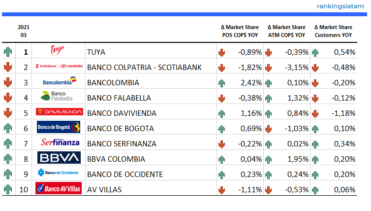 CREDIT AND DEBIT CARD MARKET IN COLOMBIA: COMPETITIVE LANDSCAPE REPORT.