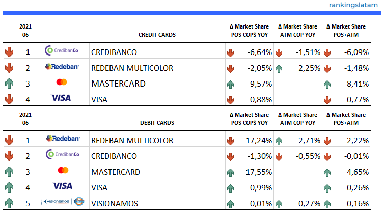 Credit and Debit Card Market in Colombia - 2021.06 Overview