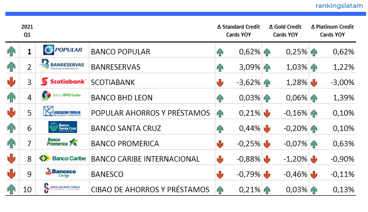 CREDIT CARD MARKET IN DOMINICAN REPUBLIC. COMPETITIVE LANDSCAPE AND ISSUERS PROFILES