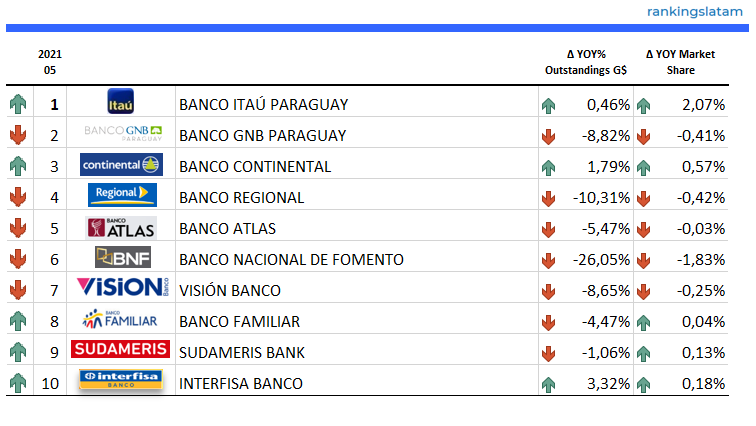 CREDIT CARD MARKET IN PARAGUAY. INDUSTRY STATISTICS AND ISSUERS RANKING. FORECAST SCENARIOS.