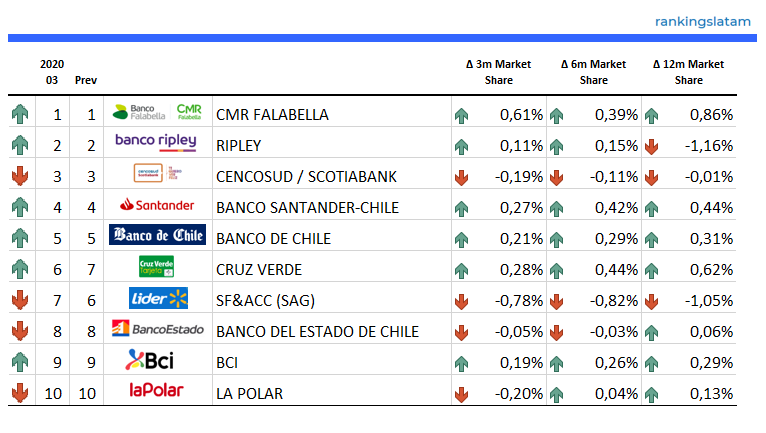 Top 10 Credit Card Issuers in Chile - Ranking & Performance 2020.03 - Number of Credit Card (bank & non-bank markets) - RankingsLatAm
