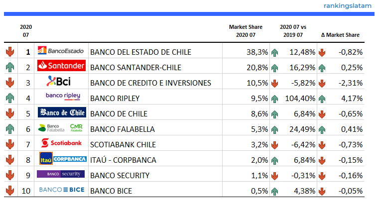 Number of active homebanking users in Chile - Ranking & Performance