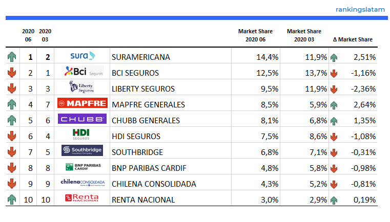 Top 10 Insurance Companies in Chile (non-Life) - Ranking and Performance - Direct written premiums - USD - rankingslatam