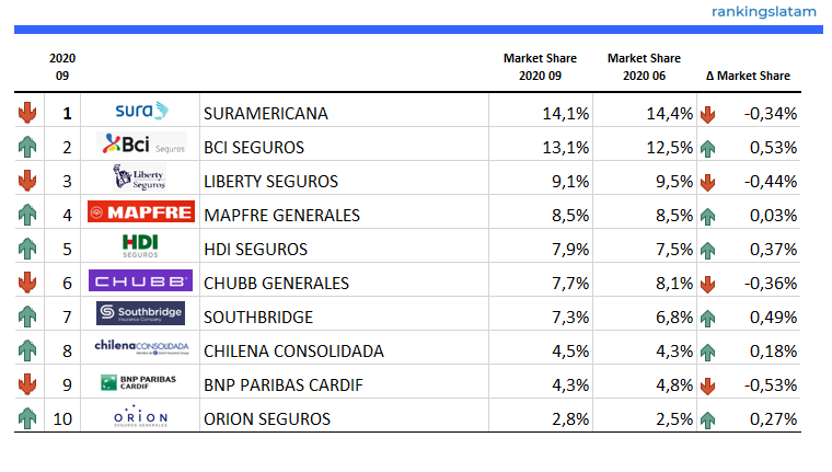 Top 10 Insurance Companies in Chile (non-Life) - Ranking and Performance - Direct written premiums - USD