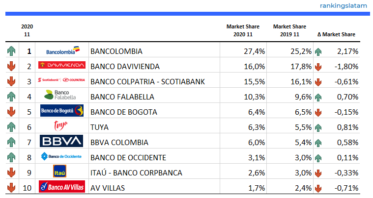 Top 10 issuers by Credit Card POS transactions (COP$) (domestic & non-domestic) - 2020.11 Overview