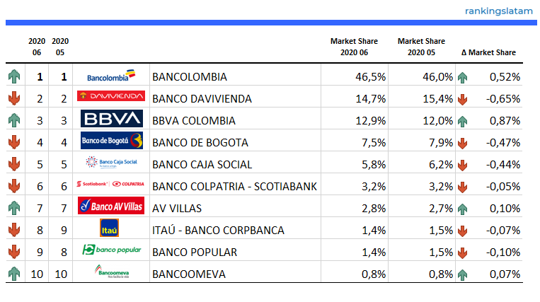 Top 10 Debit Card Issuers in Colombia - Ranking & Performance 2020.06 - Debit Card POS transaction value (COP$)
