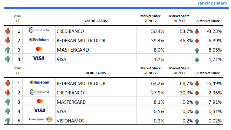 merchant acquirers purchase transactions in Colombia overview 2020.12