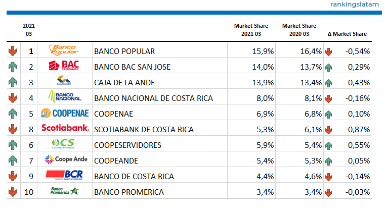 Top 10 - Consumer and Commercial Lending Market - Ranking & Performance - CO$ Credit outstandings - 2021.03 Overview