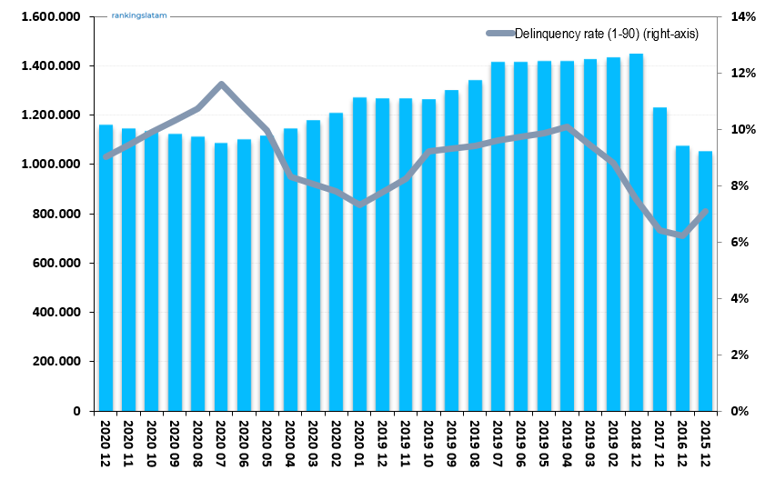 Consumer and Commercial Lending Market - Ranking & Performance - CO$ Credit outstandings - 2021.03 Overview