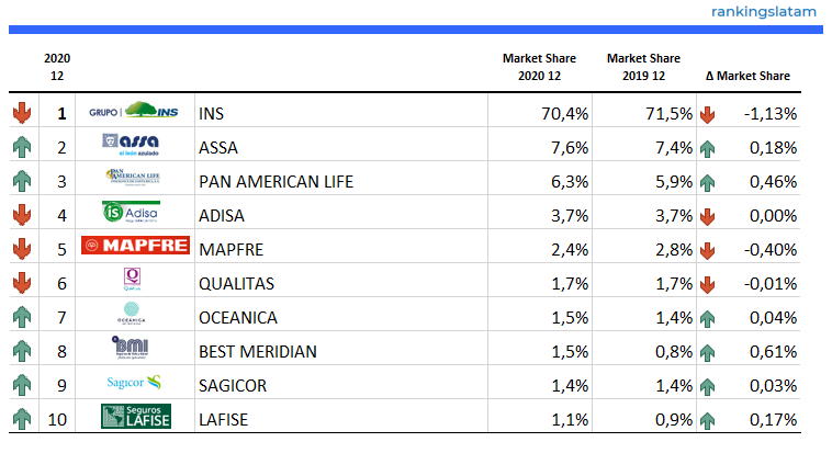 Life & non-Life Insurance Market in Costa Rica - Performance - Net premiums written - 2020.06 Overview