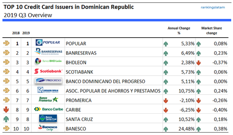 TOP 10 Credit Card Issuers in Dominican Republic