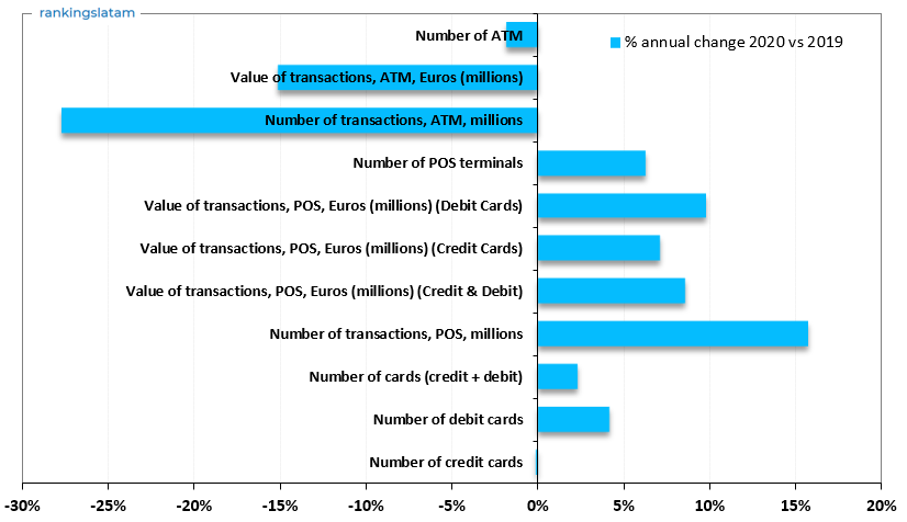CREDIT AND DEBIT CARD MARKETS IN SPAIN - Key Indicators - Annual change % - Payments and adoption - 2020 vs 2019 overview (post-Covid)