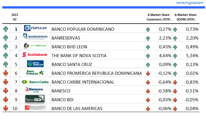 Top 10 Credit Card Issuers in Dominican Republic - YOY Performance 2021.02 - Credit Card outstandings (DOM$) and Credit Card customers
