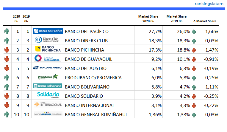 Top 10 Credit Card Issuers in Ecuador - Ranking & Performance 2020.06 - Number of Credit Cards - RankingsLatAm