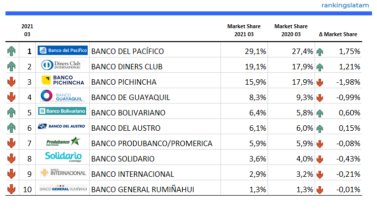Top 10 Credit Card Issuers in Ecuador - Ranking & Performance 2021.03 - Credit Card number