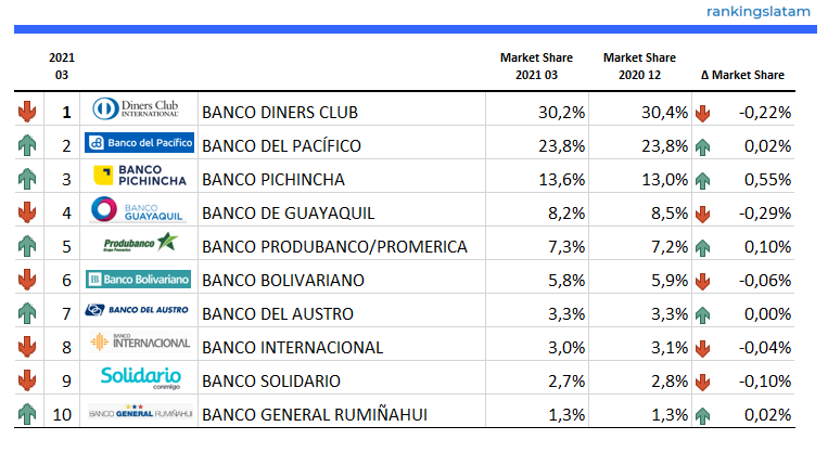 Top 10 Credit Card Issuers in Ecuador - Ranking & Performance 2021.03 - Credit Card total outstandings USD