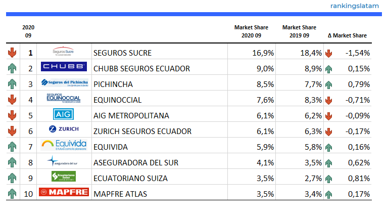 Top 10 Insurers (Life + Non-Life) in Ecuador - Ranking and Performance - Direct Premiums