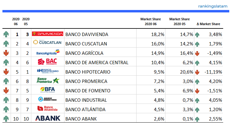 Top 10 - Consumer and Commercial Lending Market in El Salvador - Ranking & Performance - USD Credit granted - 2020.06 Overview