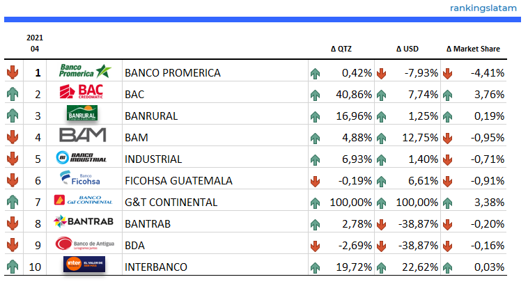 Top 10 Banks in Guatemala - Credit Card Outstandings (USD / QTZ) - Ranking & YoY Performance