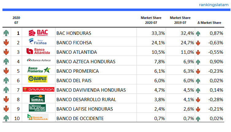 Top 10 Credit Card Issuers in Honduras - Ranking & Performance 2020.07 - Number of Credit Cards - RankingsLatAm