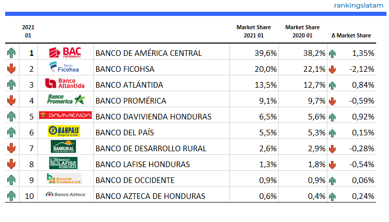 Credit Card outstandings in L$ - (Domestic and USD portfolio) - 2021.01 Performance Overview