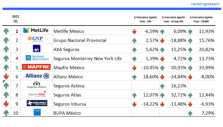 INSURANCE AGENTS & BROKERS IN MEXICO - COMPETITIVE ANALYSIS REPORT