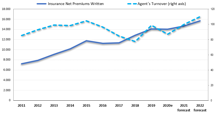 INSURANCE AGENTS & BROKERS IN PERU - COMPETITIVE ANALYSIS REPORT