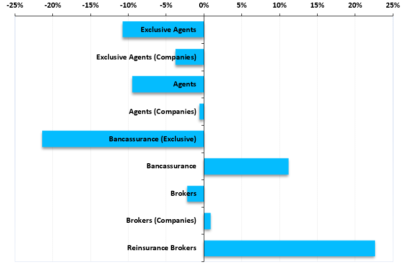 INSURANCE DISTRIBUTION CHANNELS IN SPAIN - RESEARCH REPORT