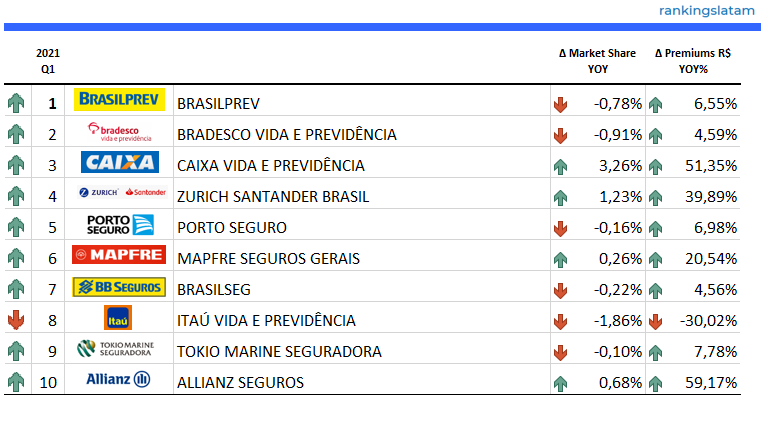 INSURANCE IN BRAZIL. COMPETITIVE AND TECHNICAL ANALYSIS BY INSURER. MARKET REPORT