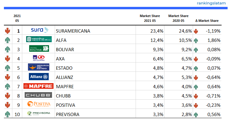 INSURANCE IN COLOMBIA. INDUSTRY STATISTICS, COMPETITIVE LANDSCAPE AND FORECAST SCENARIOS. REPORT