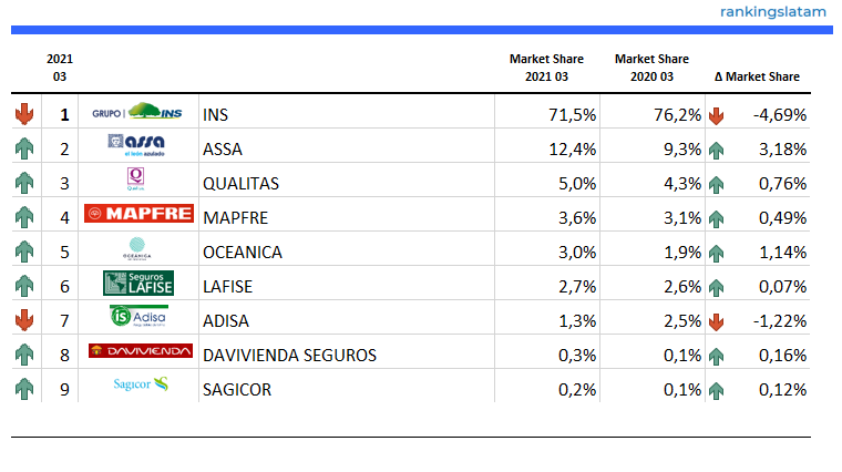 INSURANCE IN COSTA RICA: COMPETITIVE AND TECHNICAL ANALYSIS BY INSURER. MARKET REPORT