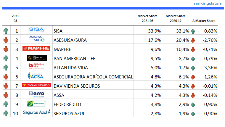 INSURANCE IN EL SALVADOR: COMPETITIVE AND TECHNICAL ANALYSIS BY INSURER. MARKET FORECAST.