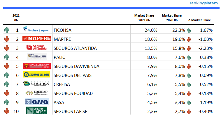 Insurance Market in Honduras - Ranking and Performance - Direct Premiums