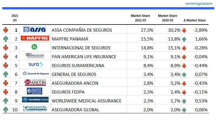 INSURANCE IN PANAMA. INDUSTRY STATISTICS, COMPETITIVE LANDSCAPE AND FORECAST SCENARIOS REPORT