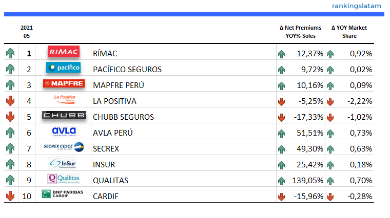Insurance Market in Peru - Performance Overview