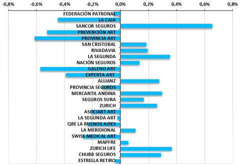 Annual performance, Market Share, %, Argentina