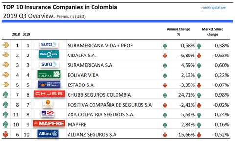 TOP 10 Insurance Companies in Colombia performance summary