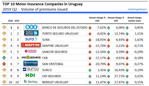 TOP 10 Motor Insurance Companies in Uruguay
