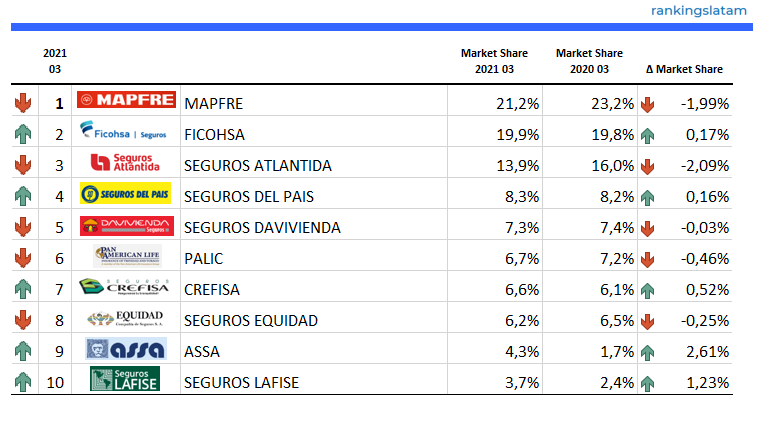 Top 10 Insurers (Life + Non-Life) in Honduras - Ranking and Performance - Direct Premiums