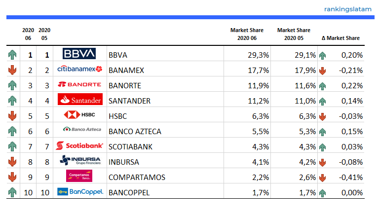 Top 10 - Consumer Lending Market in Mexico - Ranking & Performance - MEX$ credit outstandings - 2020.06 Overview