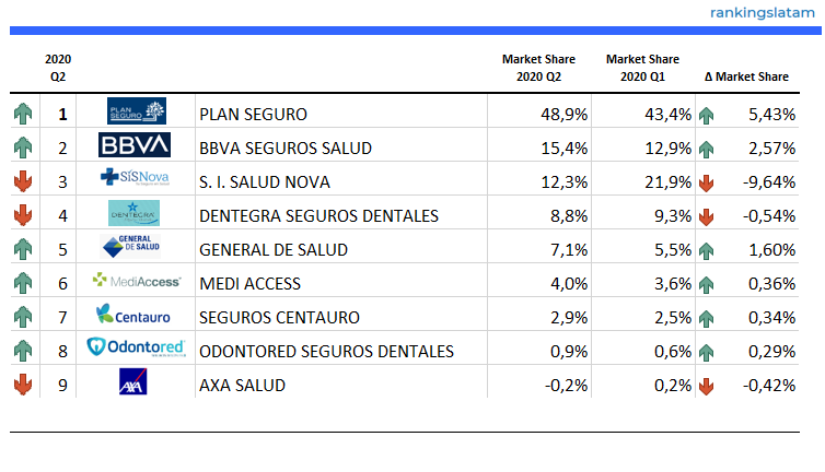 Health Insurance Market in Mexico - Performance - Direct written premiums - 2020.Q2 Overview - RankingsLatAm