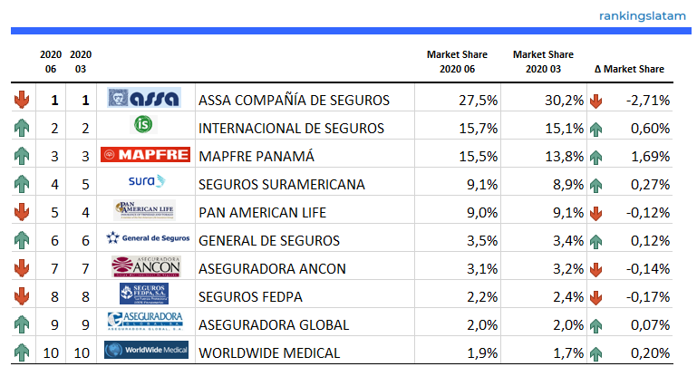Top 10 Insurance Companies in Panama - Ranking and Performance - Direct Premiums