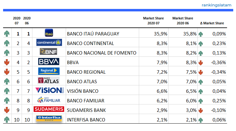 Top 10 Card Issuers in Paraguay - Ranking & Performance 2020.07 - Credit Card outstandings (G$)