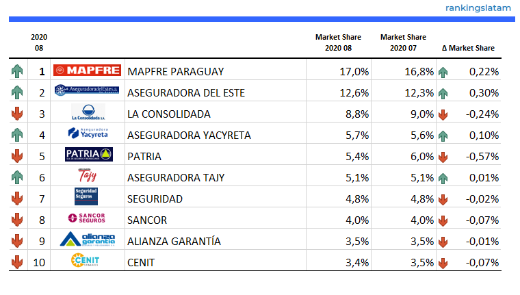 Top 10 Insurance Companies in Paraguay - Life & non-Life - Ranking and Performance - Direct Premiums - RankingsLatAm