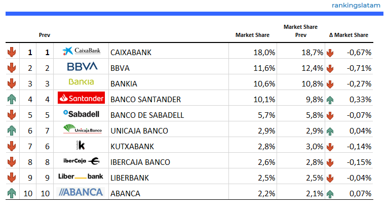 Number of ATM terminals by company (Banks & Cajas) - Ranking and Performance - Overview - RankingsLatAm
