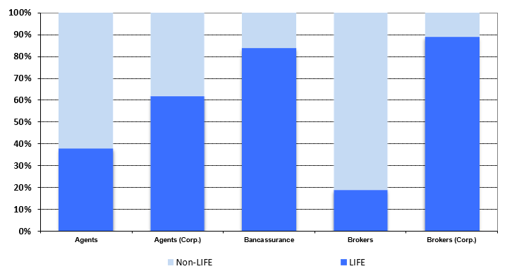 Insurance Distribution Channels breakdown (Life vs Non-Life) - Overview 2020.Q1