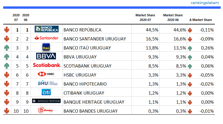 Top 10 banks in Uruguay - Non-Financial Private Deposits (UY$ and USD) - Ranking & Performance 2020.07