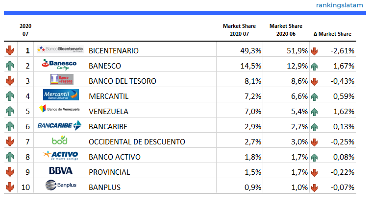 Top 10 Banks in Venezuela - Consumer Credit Ranking and Performance - BO$ Credit outstandings - 2020.07 Overview - RankingsLatAm